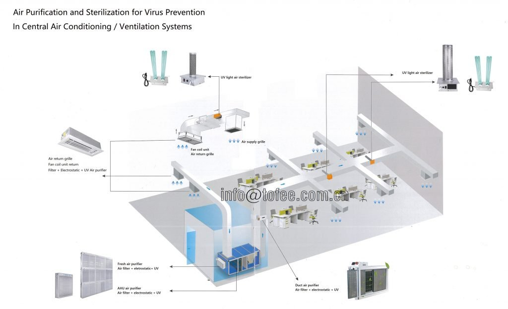 HVAC can play an important role for preventing Corona Virus